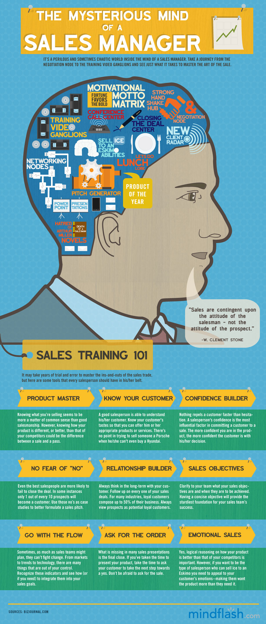 K-27 The misterious mind of a Sales Manager-infographic