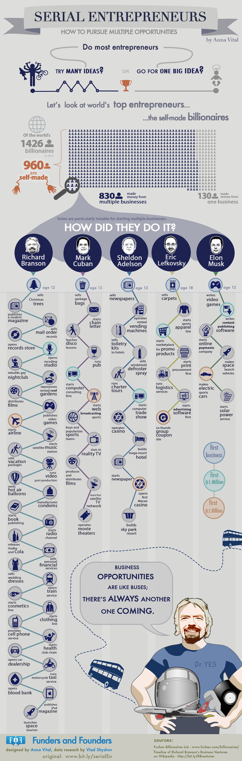 K-28 serial-entrepreneurs-how-to-pursue-multiple-opportunities-infographic