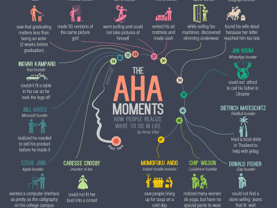 K-29 the-aha-moments-of-entrepreneurs-infographic